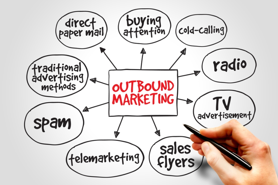 Outbound marketing mind map business concept